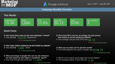 Page 1 of Adwords Report shows the Current Months stats and plain english explanation of each.