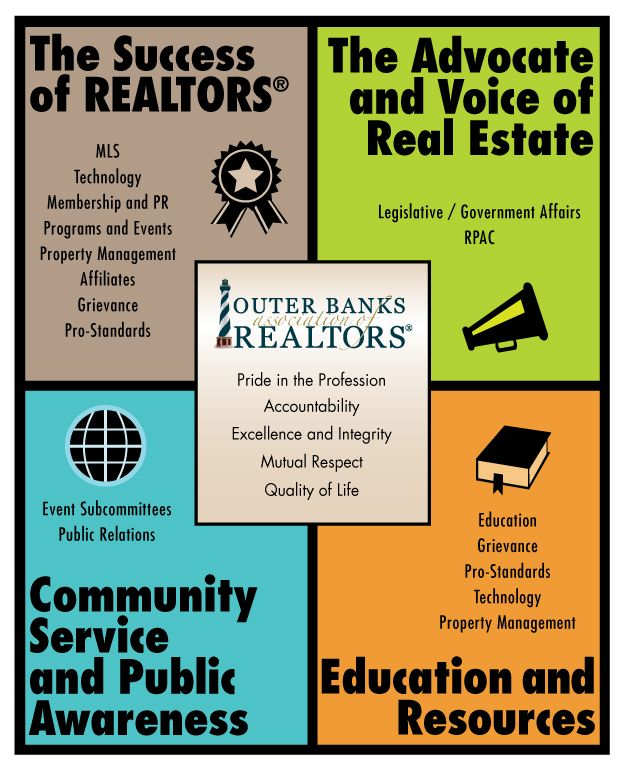Outer Banks Association of REALTORS Goals and Committees Icon